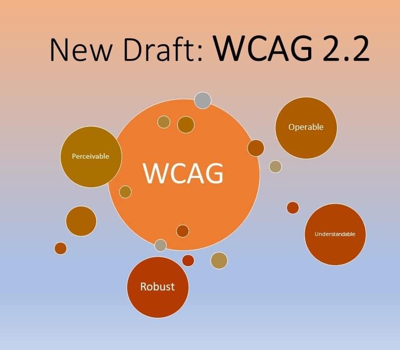 New Draft: WCAG 2.2
